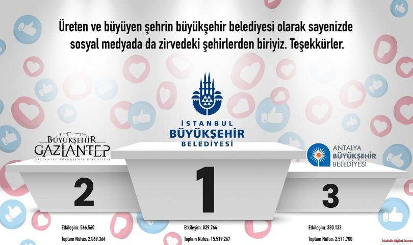 Gaziantep büyükşehir, sosyal medyada üst sıralarda